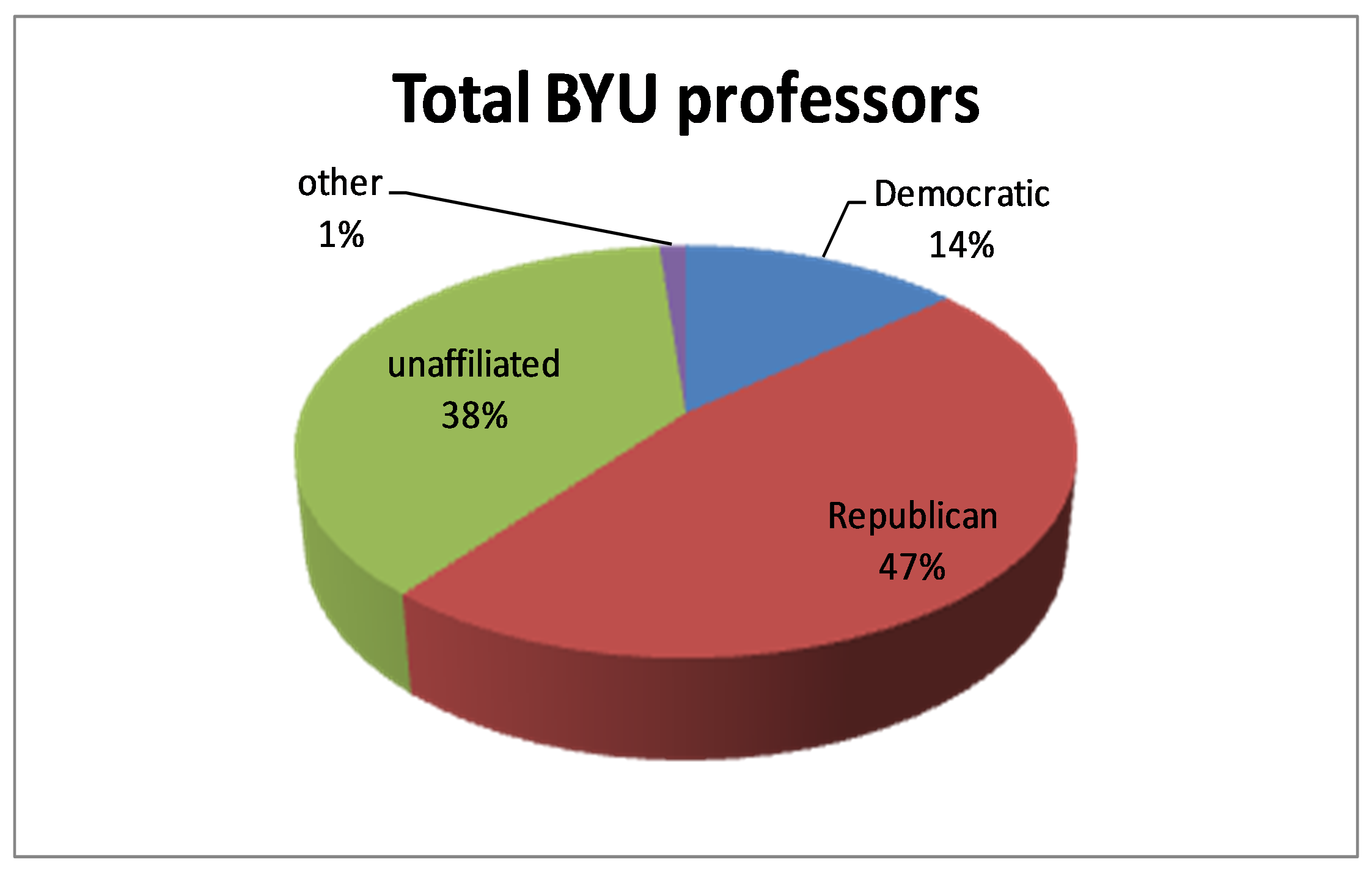 BYU Professors